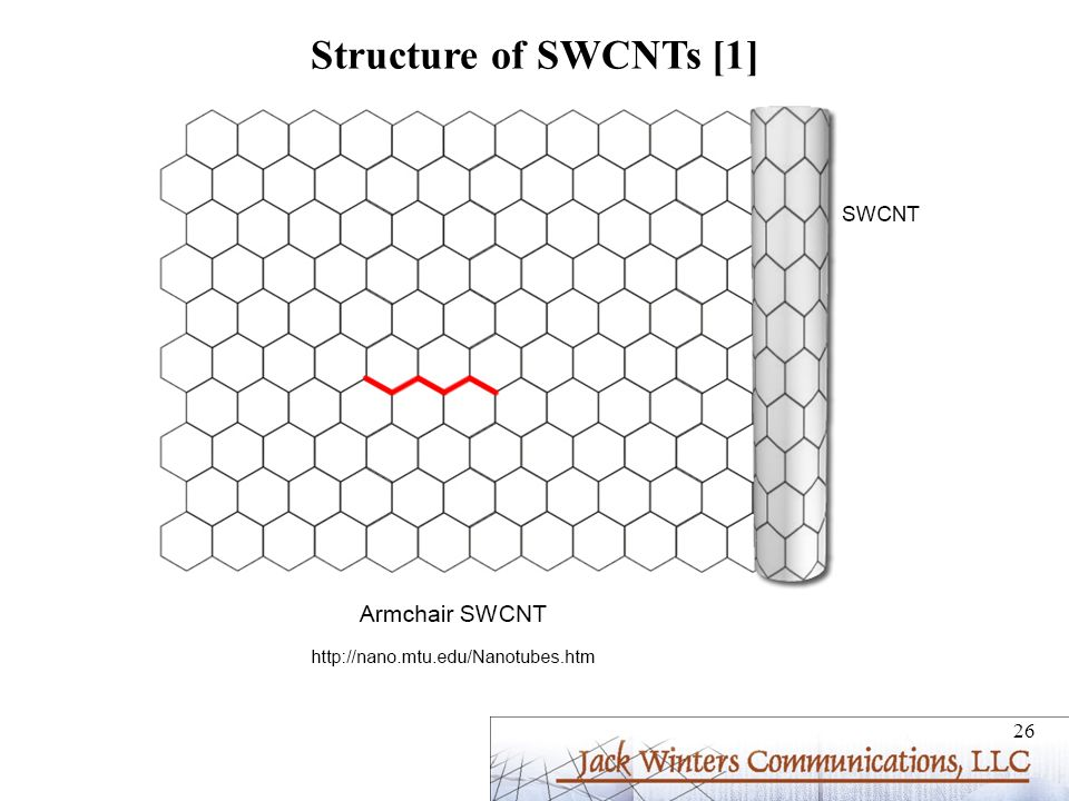 Structure of SWCNTs [1]